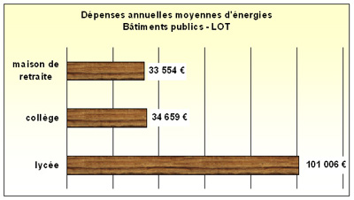 graph depenses energies.jpg