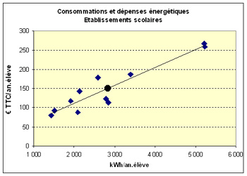 graph indice energie usagers etablissements scolaires.jpg